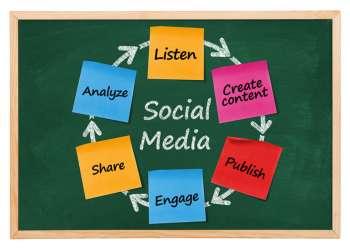 Social media diagram on blackboard